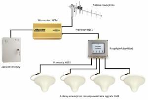 Schemat wzmocnienia GSM